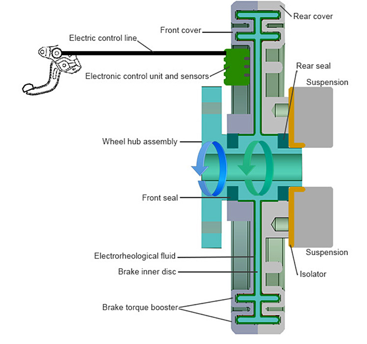 How ECO Brake-By-Wire Works